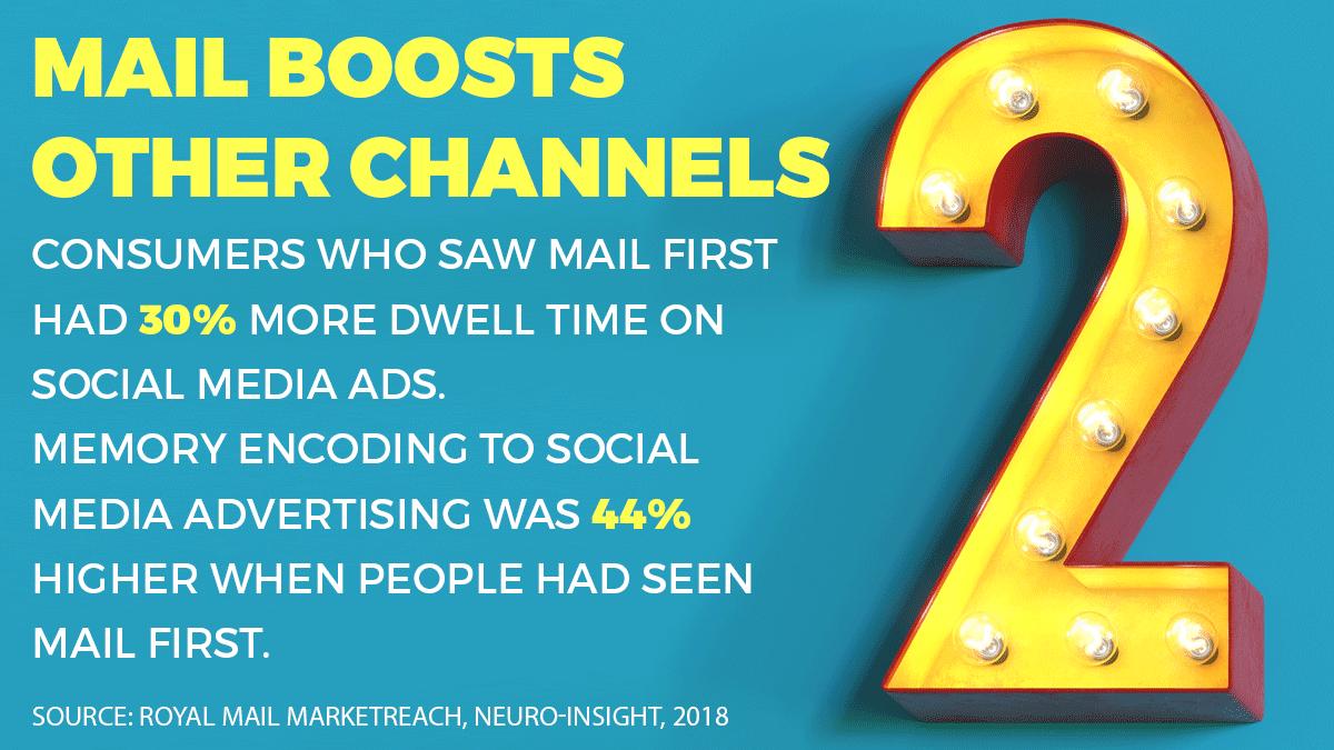Mail marketing rocks - reason number 2