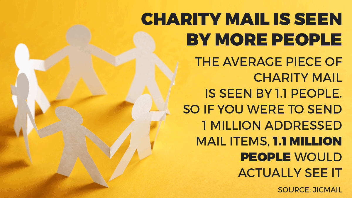 charity ad mail myths takeaway 2