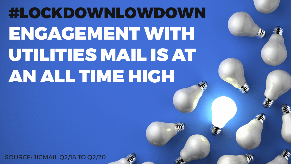 Utilities mail is highly engaged with in 2020